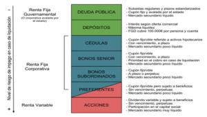 reclama deuda subordinada Murcia